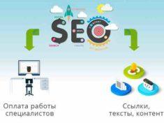 Сколько стоит продвижение сайта в Яндексе в месяц