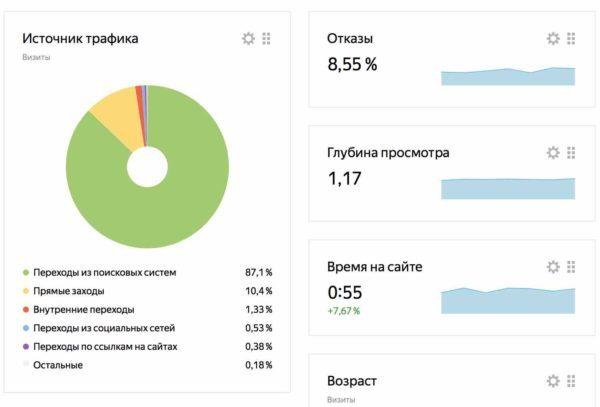 glubina-prosmotra-sajta