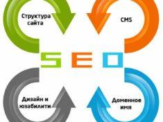 SEO продвижение отдельных страниц сайта