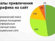 Анализ трафика сайта