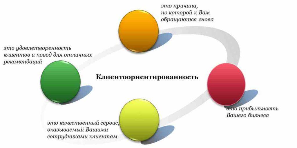 Клиентоориентированность компаний