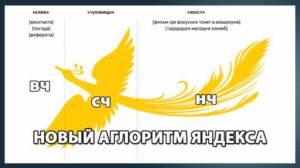Палех алгоритм Яндекса