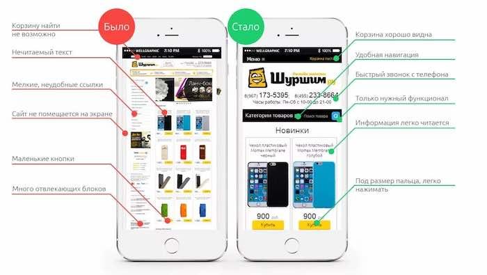 Отличие мобильной выдачи Яндекса от десктопной