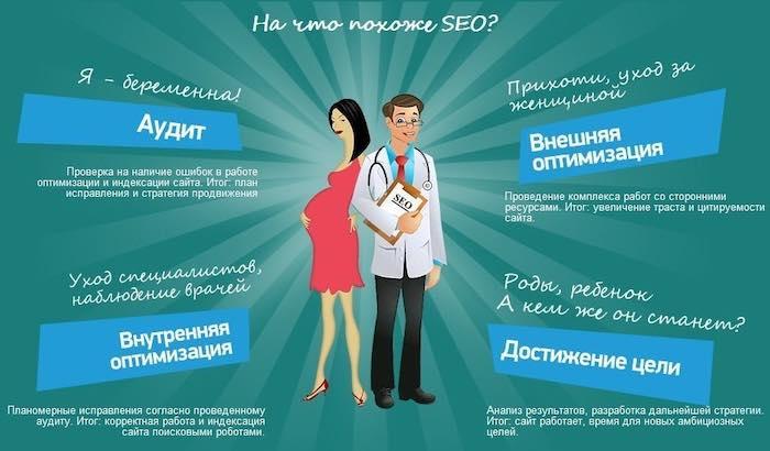 СЕО оптимизация сайтов в Москве