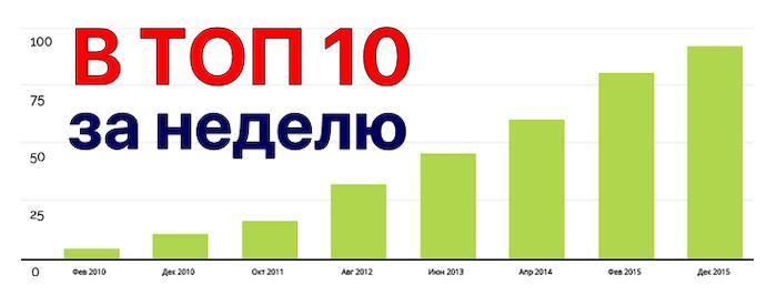 Вывод сайтов в ТОП 10 за неделю