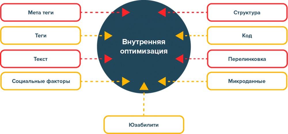 10 правил внутренней SEO-оптимизации сайта