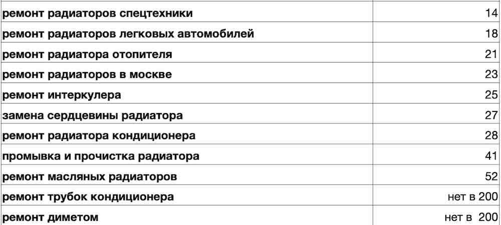 Продвижение сайта по ремонту радиаторов в Москве 2