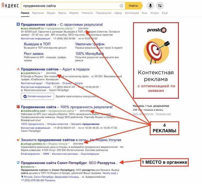 Яндекс продаёт места 1