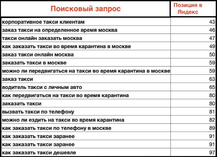 Позиции сайта TAXIK до продвижения