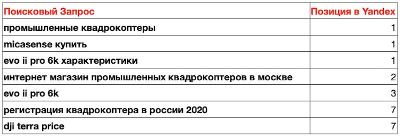 Продвижение сайта по продаже квадрокоптеров в Москве