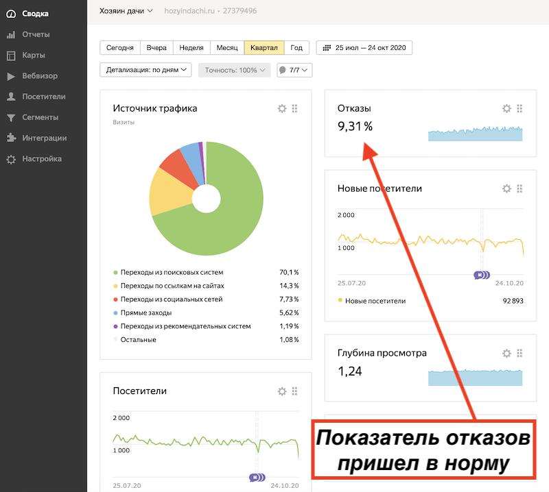 Как уменьшить показатель отказов на сайте