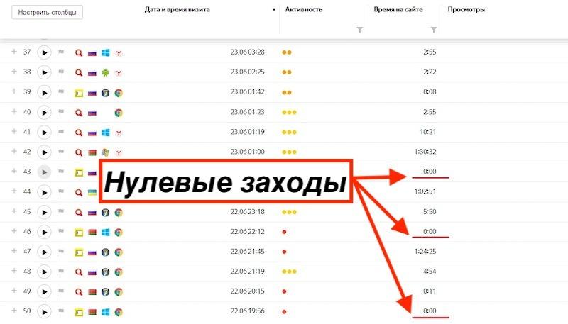 Нулевые заходы в Яндекс Метрике