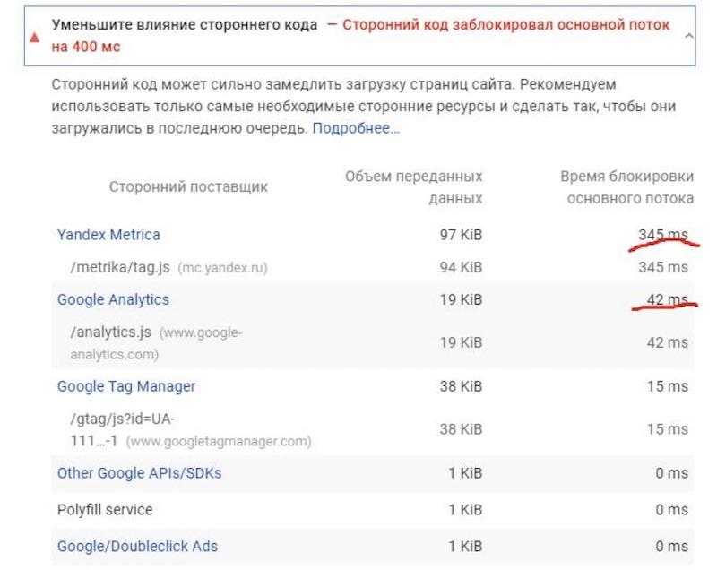 Сравнение Яндекс Метрики с Google Anaiytics