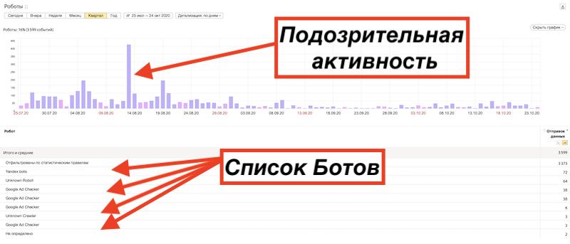 Всплеск активности ботов в Яндекс Метрике