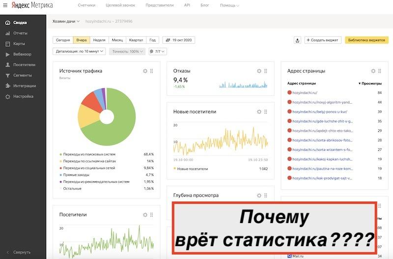 Яндекс метрика неправильно показывает статистику