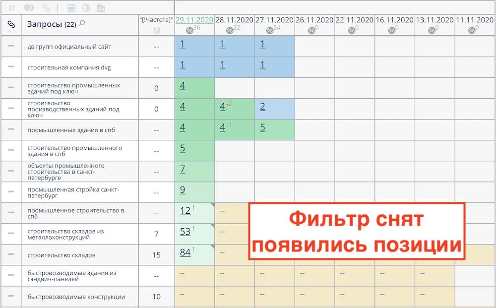 Деньги в Яндекс Директ выкликивают конкуренты за несколько минут