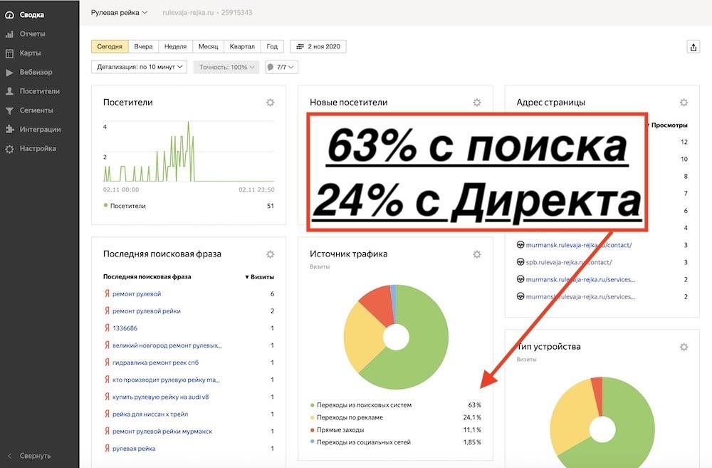 Отказ от Яндекс Директа после выхода интернет-магазина в ТОП10 Яндекс