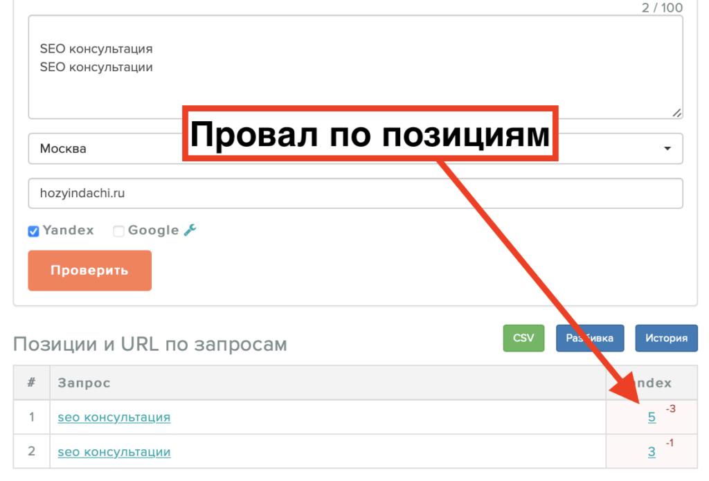Влияние Яндекс Директ на позиции в органической выдаче
