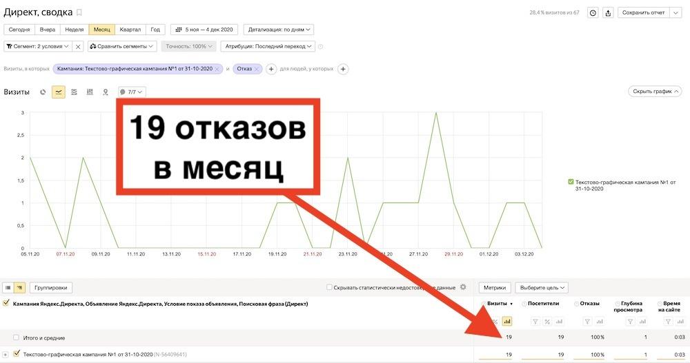 Пошаговая настройка защиты от скликивания в Яндекс Директ 4