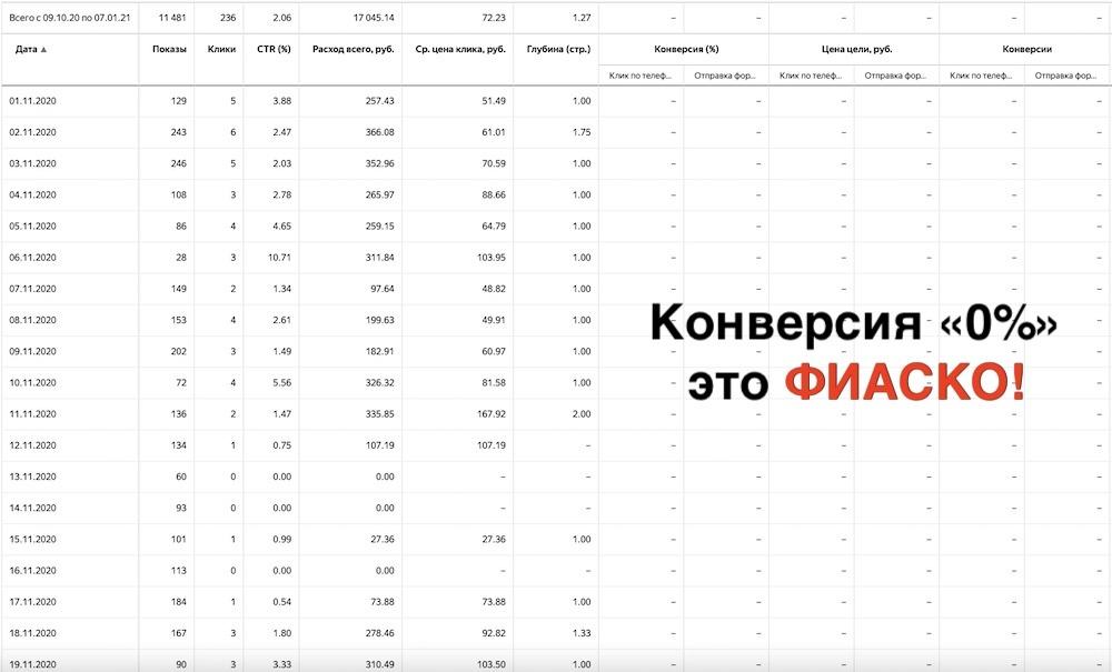 Конверсия от Яндекс Директ за 2 месяца НОЛЬ