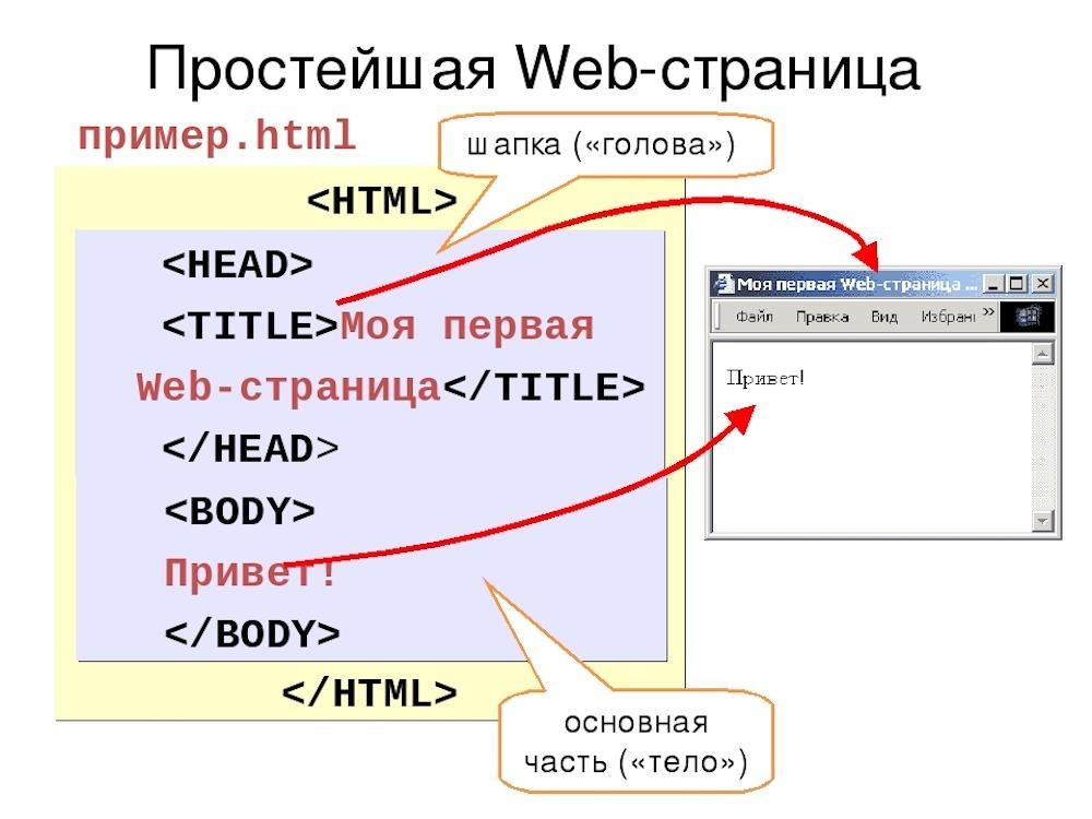 Преимущества сайтов на чистом HTML