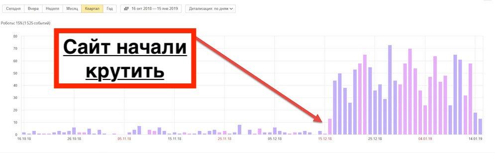 Резкий и спонтанный рост посещаемости сайта