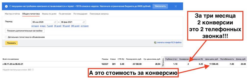 Яндекс Директ тоже не приносит клиентов