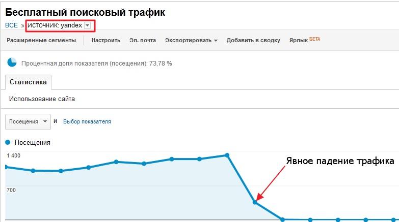 Трафик в Яндексе рухнул