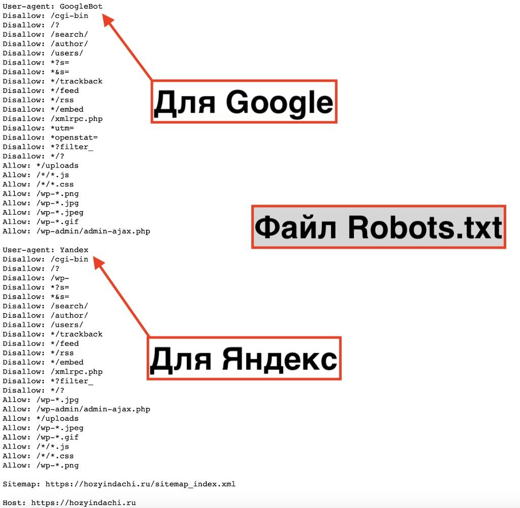 Файл robots.txt для Гугл и Яндекс