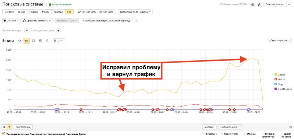 Нашел причину падения трафика с Гугл