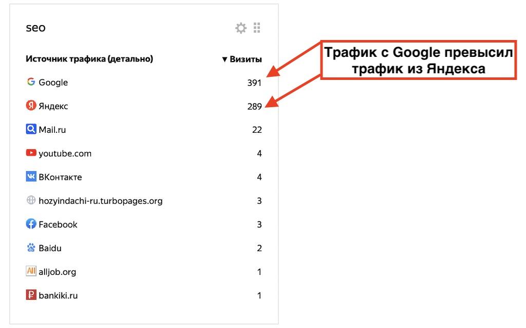 Одинаковый трафик с Яндекс и Гугл