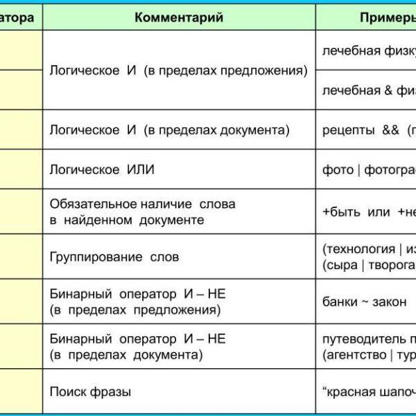 Особенности языка запросов в интернете