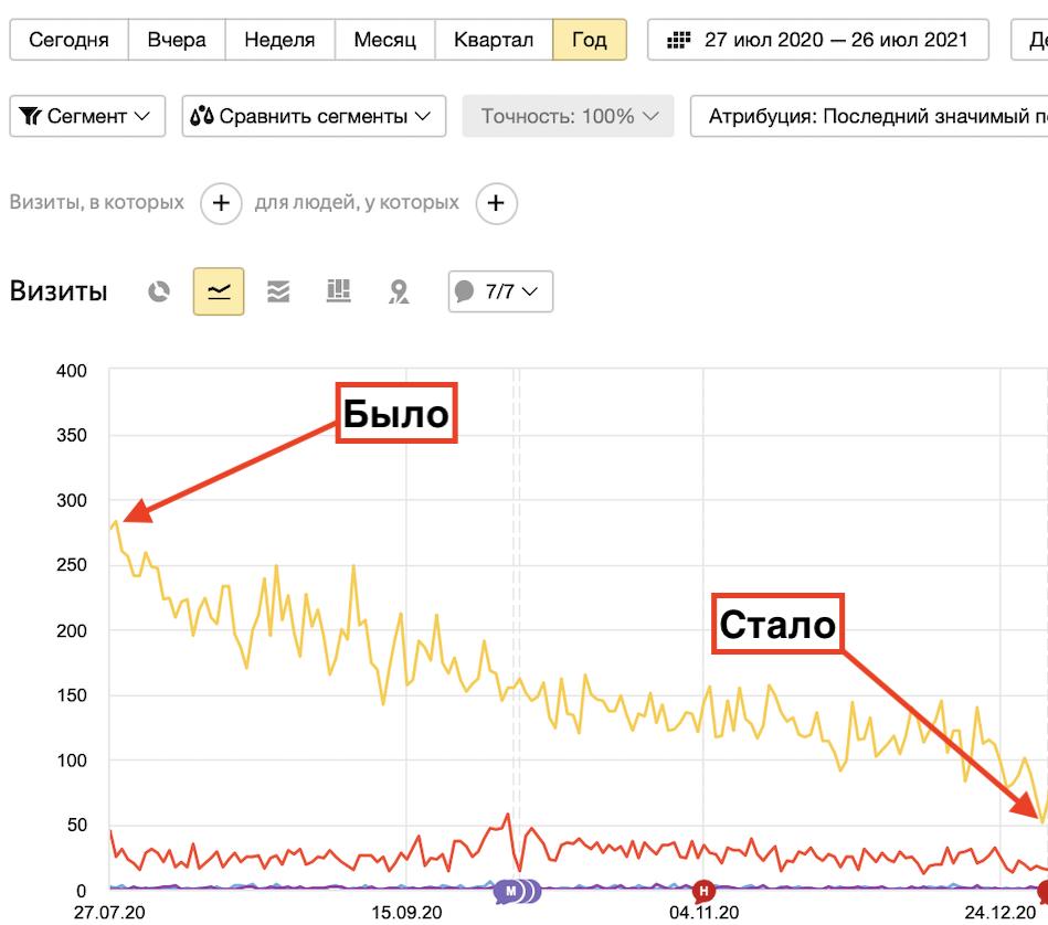Почему упал трафик с Гугла