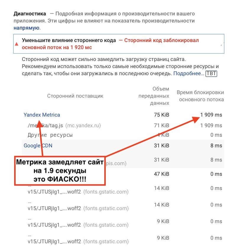 Скорость сайта со счетчиком Яндекс Метрика ухудшается