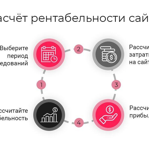 Способы повысить рентабельность и окупаемость сайта