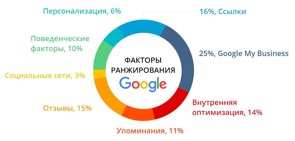 Факторы ранжирования в Google | Пять актуальных выводов