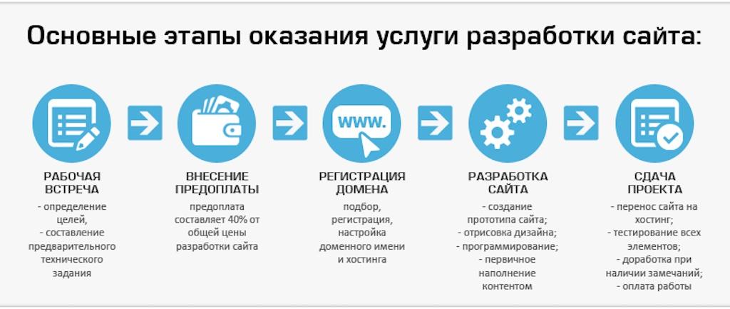 Ключевые принципы нашей работы по созданию сайта