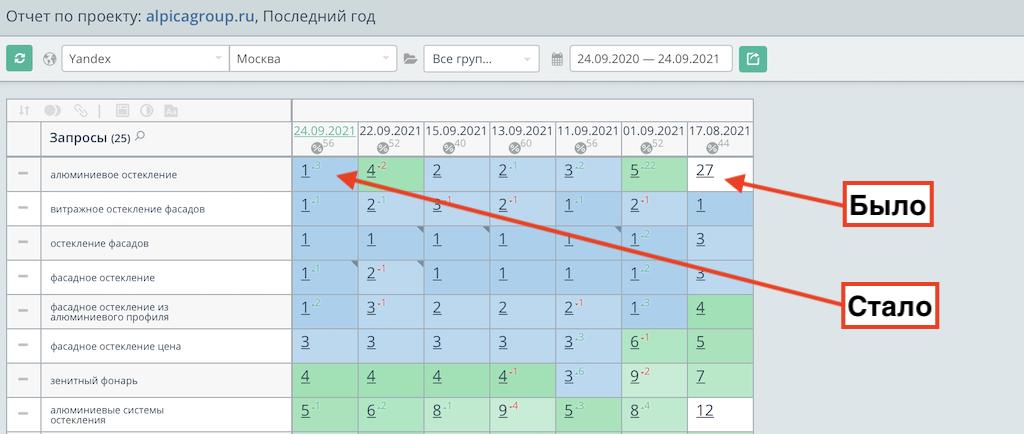 Снял позиции alpicagroup.ru перед продвижением и после