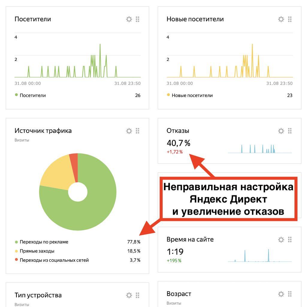 Яндекс Директ увеличивает отказы на сайте